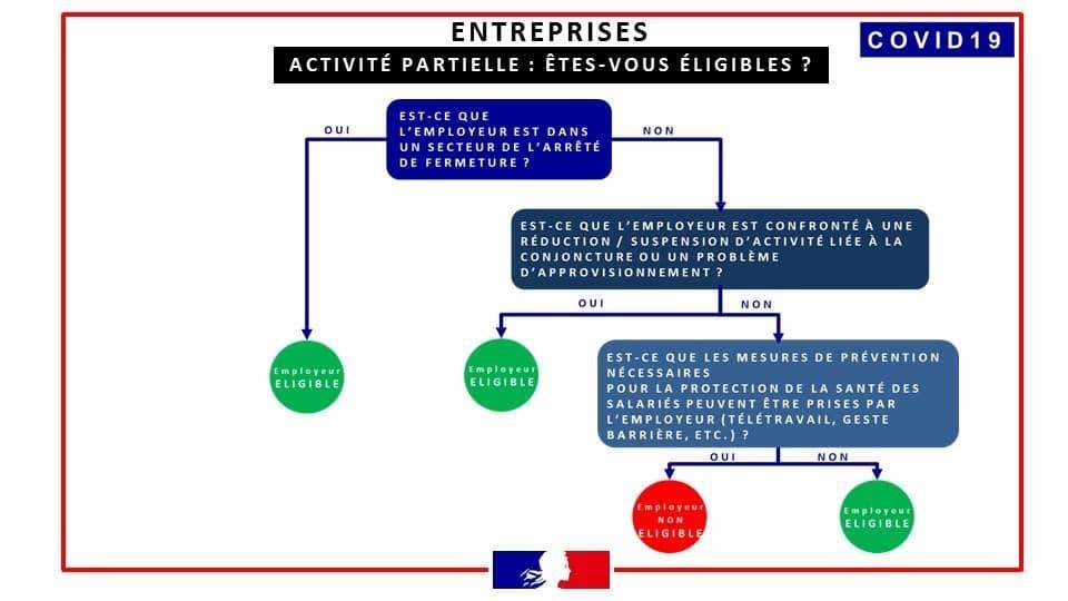 Activité partielle - Etes vous eligibles?
